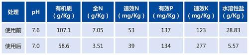 甘肃土壤改良-数据.jpg